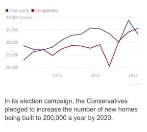 Falling housing starts UK 2015