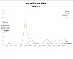 surveillanceDataGraph